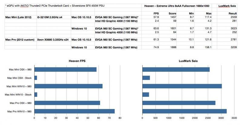 eGPU Benchmark Results.jpg